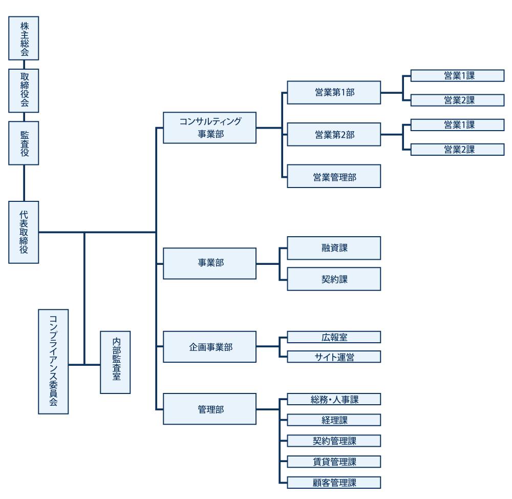 株式会社KIA組織図